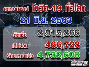 โควิด-19 ทั่วโลก-21-6-63