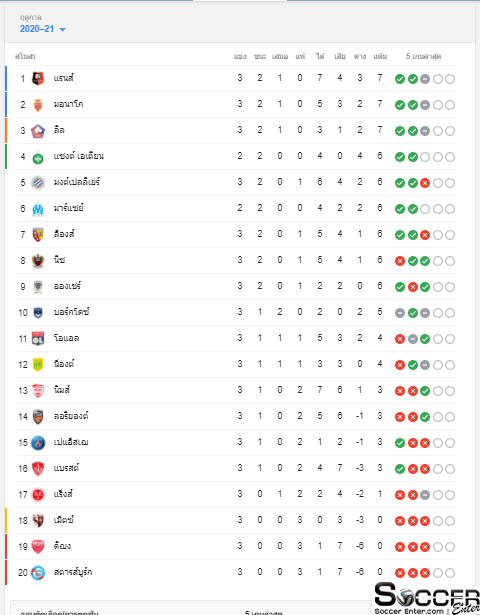 Ligue1-Point
